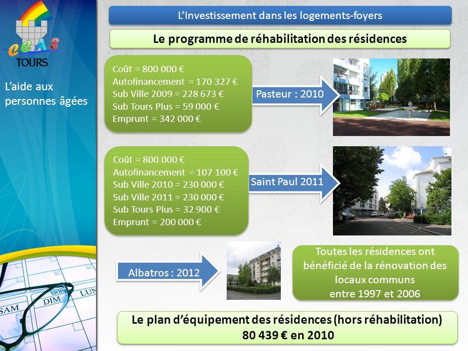 Pasteur : 2010 Saint Paul 2011 Albatros : 2012 Laide aux personnes âgées Le programme de réhabilitation des résidences Toutes les résidences ont bénéficié de la rénovation des locaux communs entre 1997 et 2006 Toutes les résidences ont bénéficié de la rénovation des locaux communs entre 1997 et 2006 Coût = 800 000 Autofinancement = 170 327 Sub Ville 2009 = 228 673 Sub Tours Plus = 59 000 Emprunt = 342 000 Coût = 800 000 Autofinancement = 170 327 Sub Ville 2009 = 228 673 Sub Tours Plus = 59 000 Emprunt = 342 000 Coût = 800 000 Autofinancement = 107 100 Sub Ville 2010 = 230 000 Sub Ville 2011 = 230 000 Sub Tours Plus = 32 900 Emprunt = 200 000 Coût = 800 000 Autofinancement = 107 100 Sub Ville 2010 = 230 000 Sub Ville 2011 = 230 000 Sub Tours Plus = 32 900 Emprunt = 200 000 LInvestissement dans les logements-foyers Le plan déquipement des résidences (hors réhabilitation) 80 439 en 2010 Le plan déquipement des résidences (hors réhabilitation) 80 439 en 2010