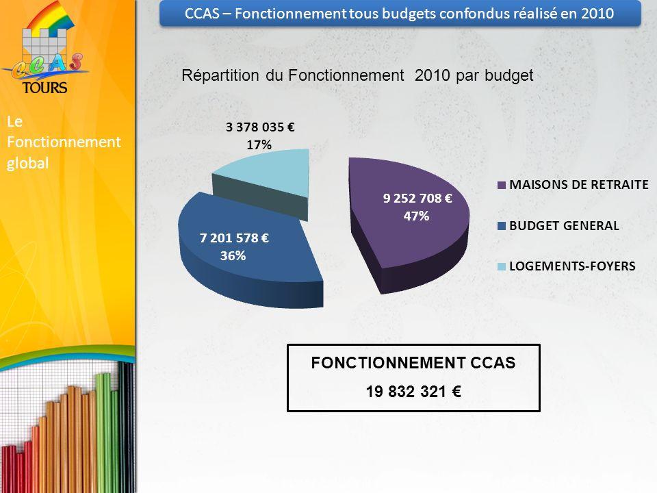 Le Fonctionnement global FONCTIONNEMENT CCAS 19 832 321 CCAS – Fonctionnement tous budgets confondus réalisé en 2010 Répartition du Fonctionnement 2010 par budget