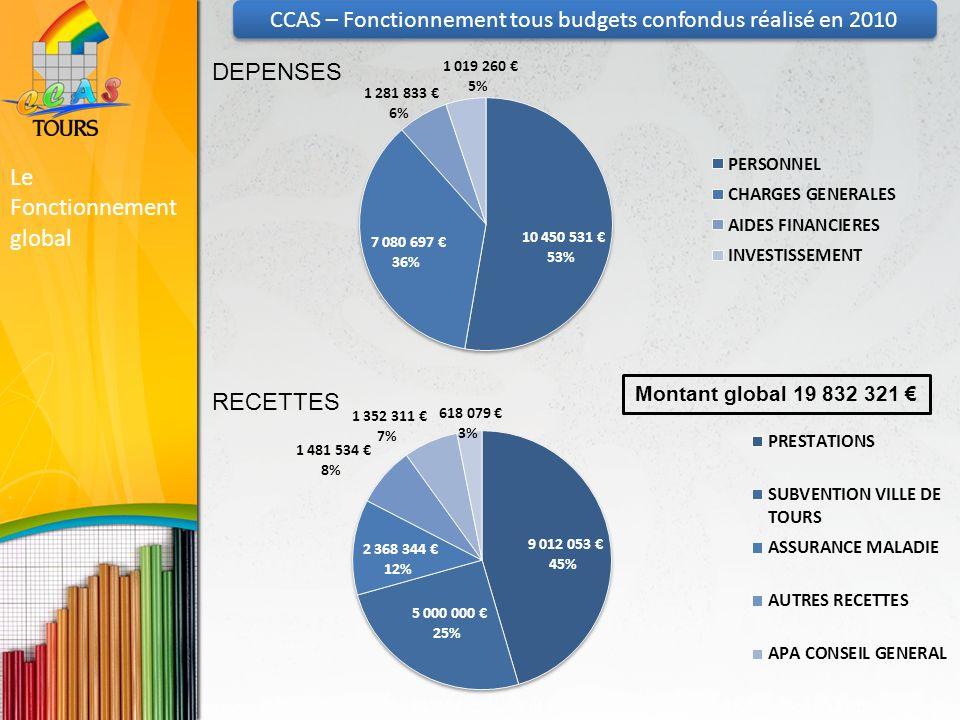 Le Fonctionnement global Montant global 19 832 321 DEPENSES RECETTES CCAS – Fonctionnement tous budgets confondus réalisé en 2010