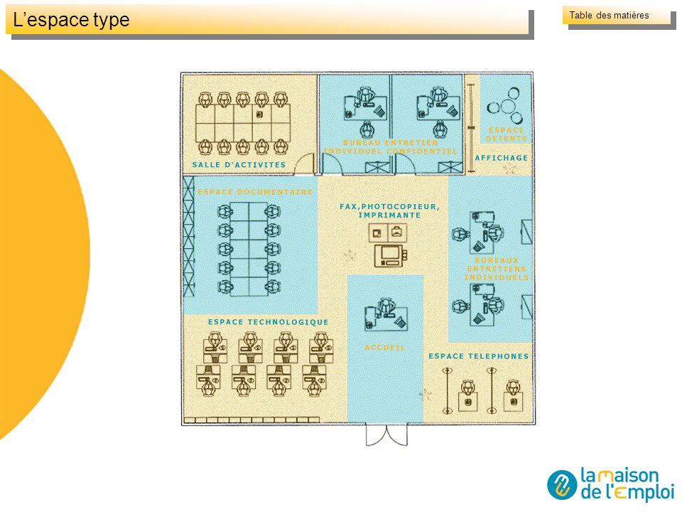 Lespace type Table des matières