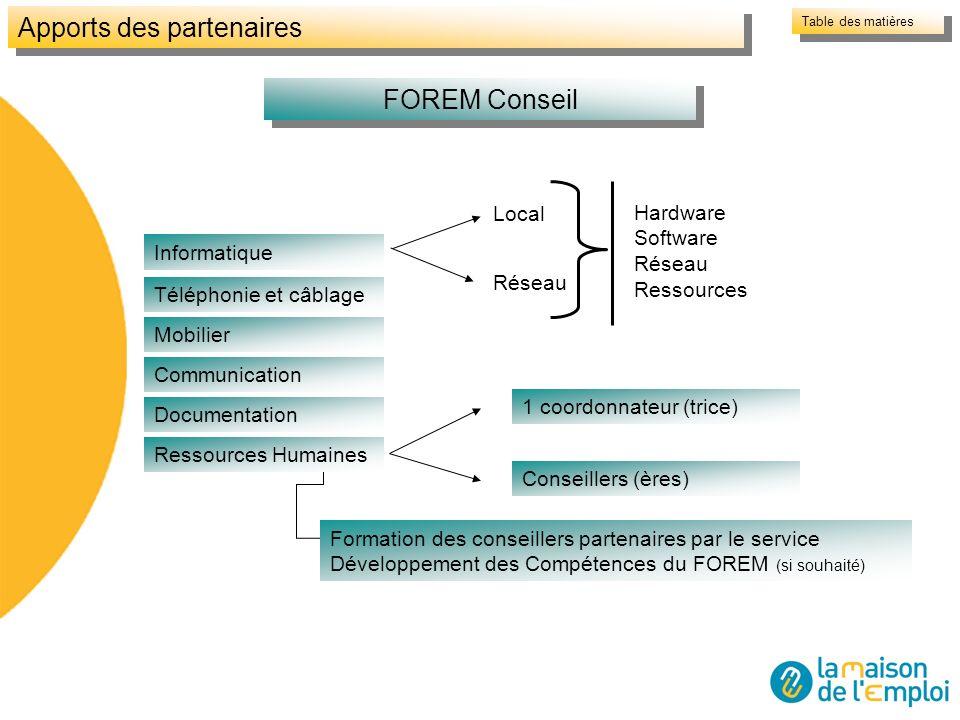 Local Réseau Hardware Software Réseau Ressources FOREM Conseil Apports des partenaires Informatique Téléphonie et câblage Mobilier Communication Docum