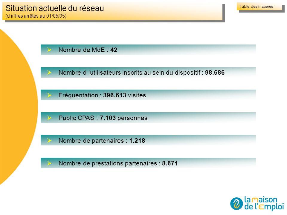 Situation actuelle du réseau (chiffres arrêtés au 01/05/05) Nombre de MdE : 42 Nombre d utilisateurs inscrits au sein du dispositif : 98.686 Fréquenta