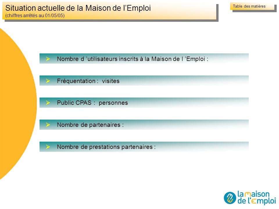 Situation actuelle de la Maison de lEmploi (chiffres arrêtés au 01/05/05) Nombre d utilisateurs inscrits à la Maison de l Emploi : Fréquentation : vis