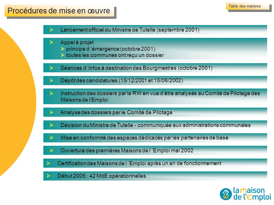 Lancement officiel du Ministre de Tutelle (septembre 2001) Appel à projet principe d émergence (octobre 2001) toutes les communes ont reçu un dossier