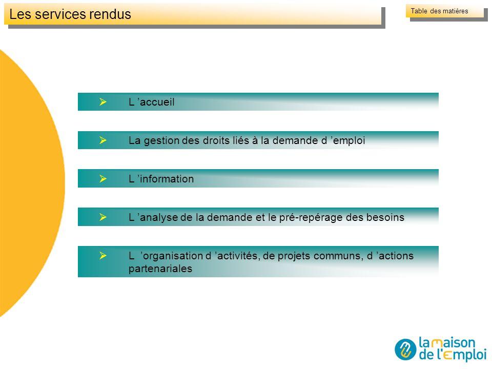 Les services rendus L accueil La gestion des droits liés à la demande d emploi L information L analyse de la demande et le pré-repérage des besoins L