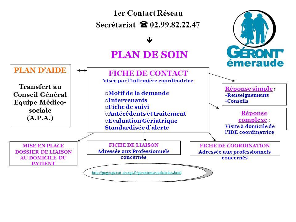 FICHE DE CONTACT Visée par linfirmière coordinatrice o Motif de la demande o Intervenants o Fiche de suivi o Antécédents et traitement o Evaluation Gé
