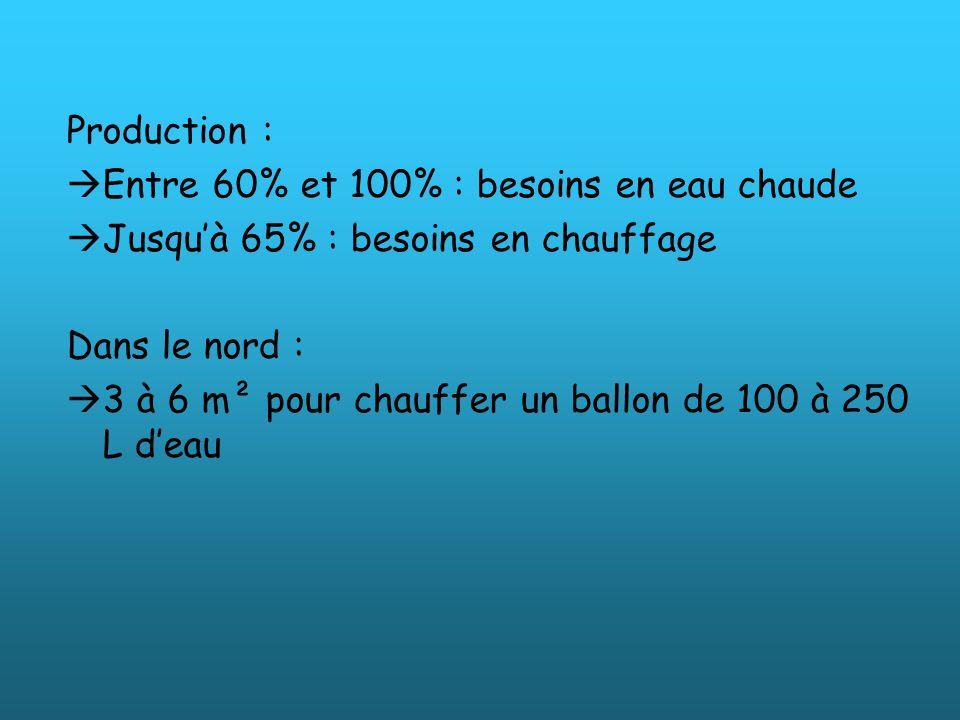Production : Entre 60% et 100% : besoins en eau chaude Jusquà 65% : besoins en chauffage Dans le nord : 3 à 6 m² pour chauffer un ballon de 100 à 250