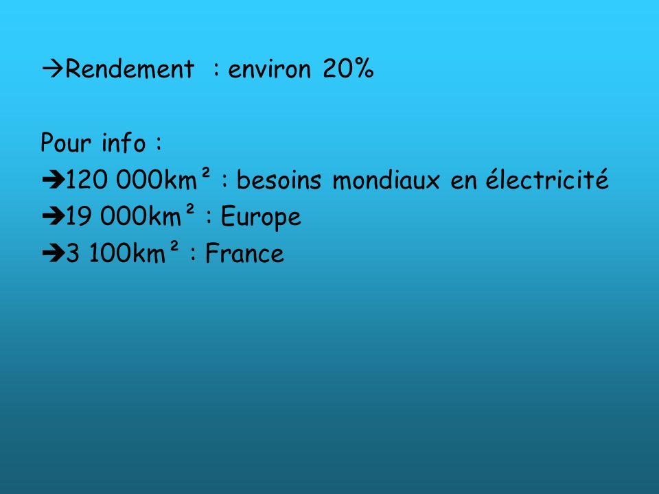 Rendement : environ 20% Pour info : 120 000km² : besoins mondiaux en électricité 19 000km² : Europe 3 100km² : France