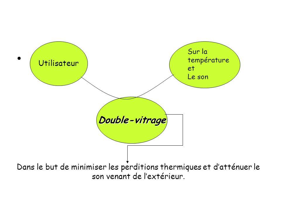 Utilisateur Double-vitrage Dans le but de minimiser les perditions thermiques et datténuer le son venant de lextérieur. Sur la température et Le son
