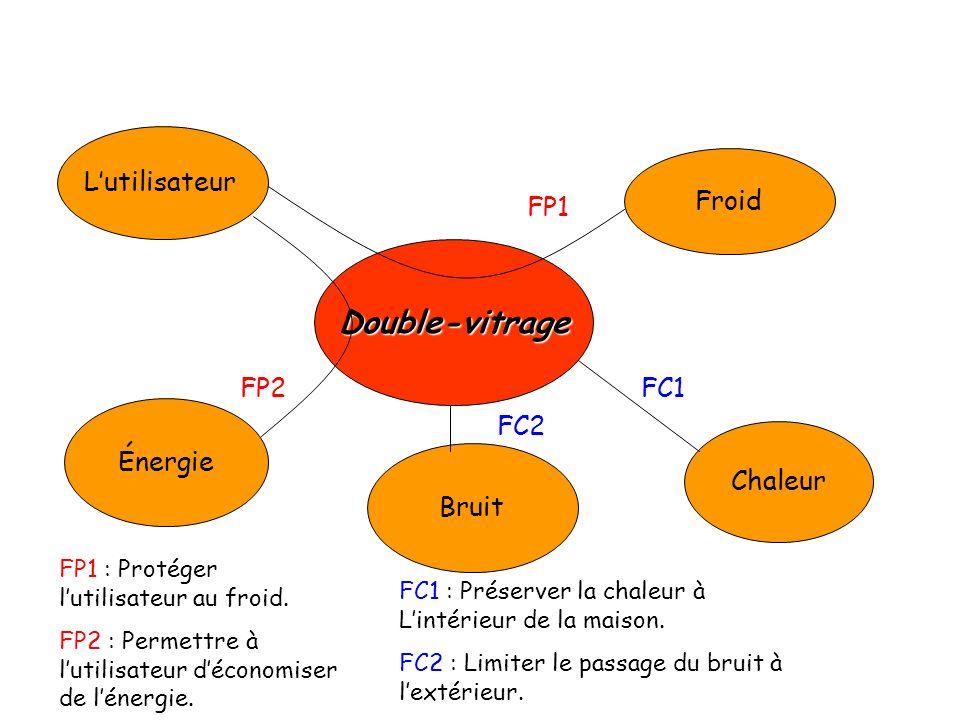 Lutilisateur Froid Chaleur Bruit Énergie Double-vitrage FC1 FC2 FP2 FP1 FP1 : Protéger lutilisateur au froid. FP2 : Permettre à lutilisateur déconomis