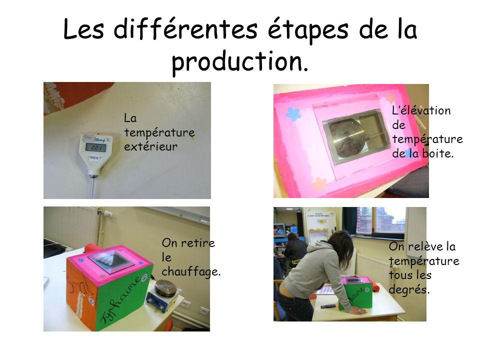 Les différentes étapes de la production. La température extérieur Lélévation de température de la boite. On retire le chauffage. On relève la températ