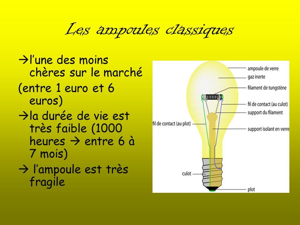Les ampoules classiques lune des moins chères sur le marché (entre 1 euro et 6 euros) la durée de vie est très faible (1000 heures entre 6 à 7 mois) l