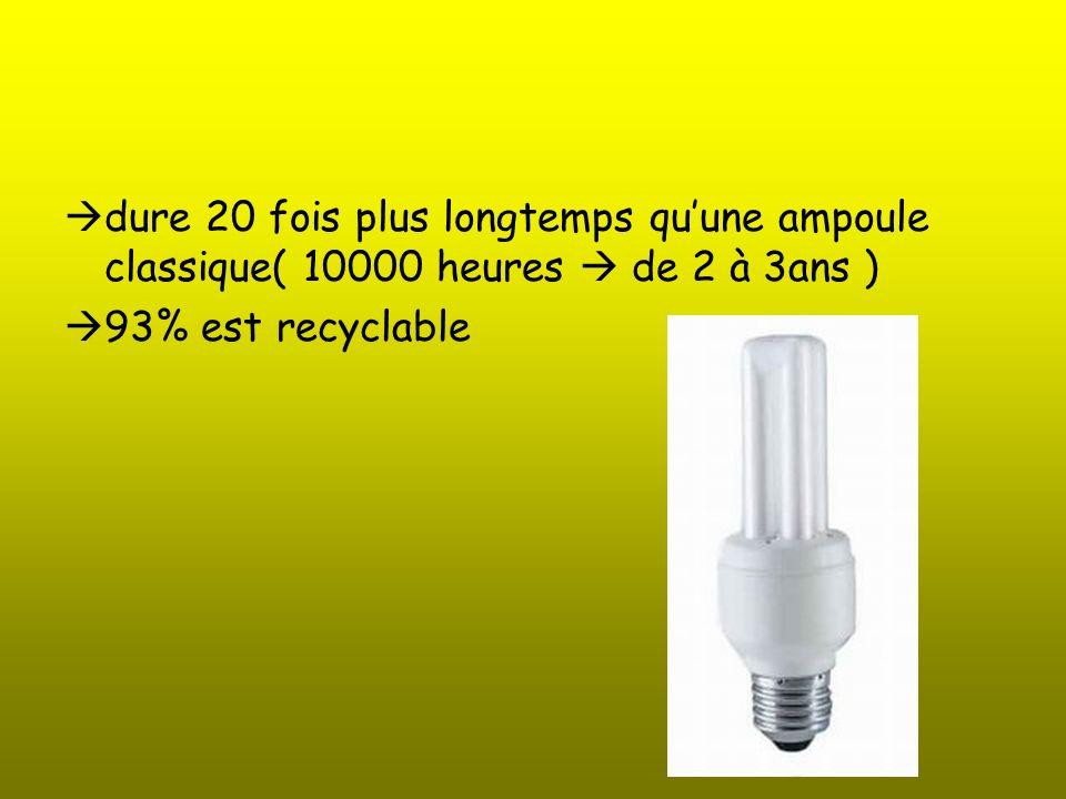 dure 20 fois plus longtemps quune ampoule classique( 10000 heures de 2 à 3ans ) 93% est recyclable