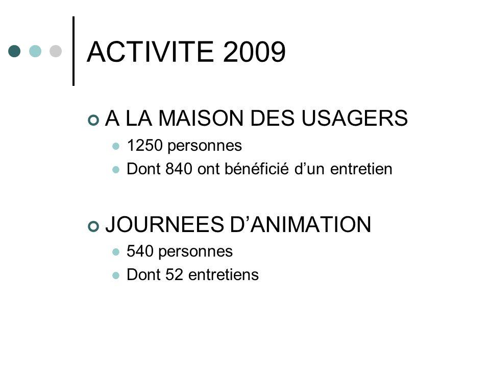 ACTIVITE 2009 A LA MAISON DES USAGERS 1250 personnes Dont 840 ont bénéficié dun entretien JOURNEES DANIMATION 540 personnes Dont 52 entretiens