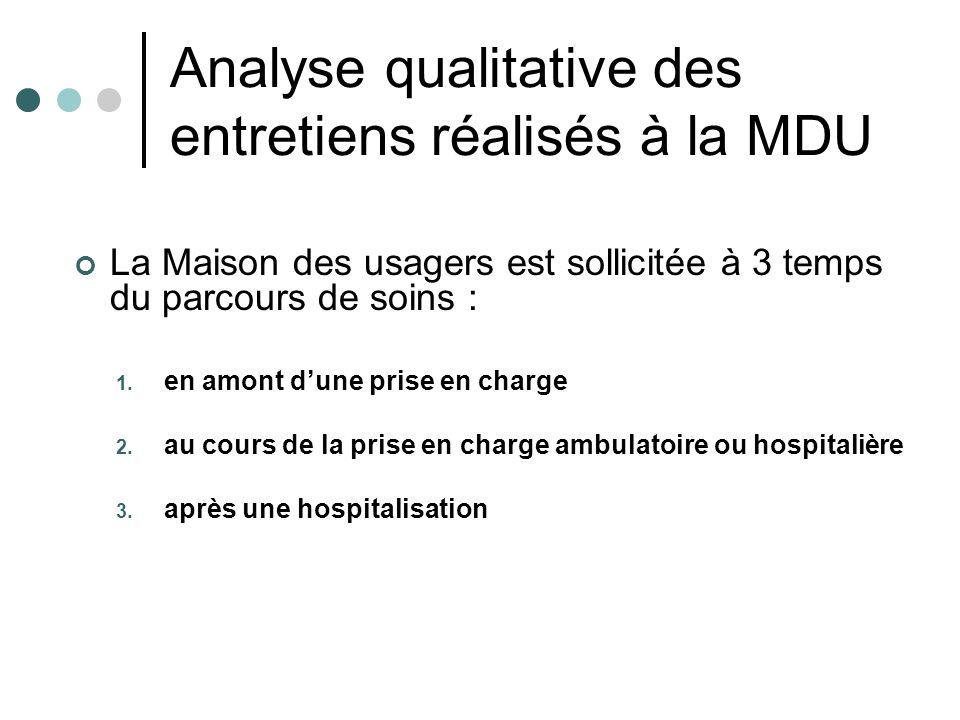 Analyse qualitative des entretiens réalisés à la MDU La Maison des usagers est sollicitée à 3 temps du parcours de soins : 1. en amont dune prise en c