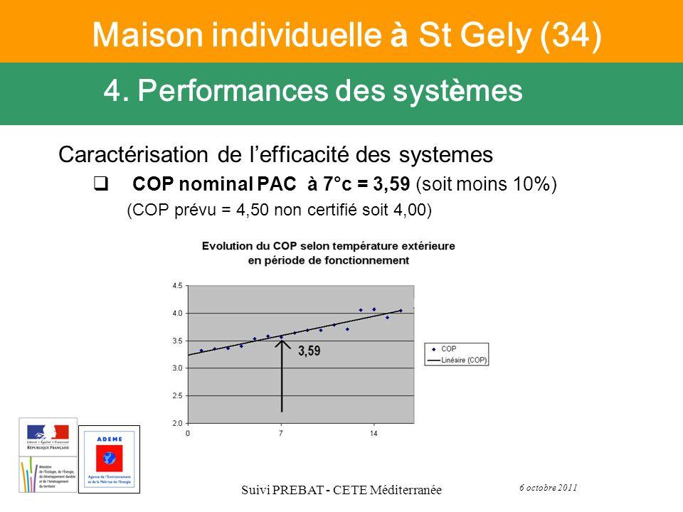 6 octobre 2011 Suivi PREBAT - CETE Méditerranée Caractérisation de lefficacité des systemes COP nominal PAC à 7°c = 3,59 (soit moins 10%) (COP prévu =