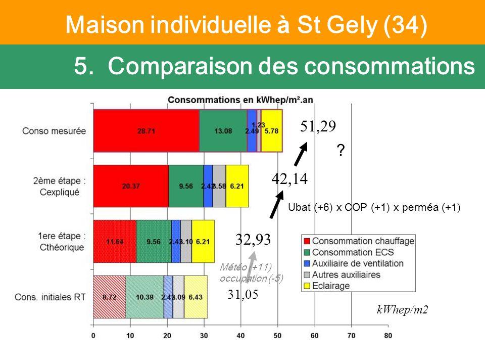 6 octobre 2011 Suivi PREBAT - CETE Méditerranée 5. Comparaison des consommations 51,29 42,14 32,93 kWhep/m2 31,05 Ubat (+6) x COP (+1) x perméa (+1) ?