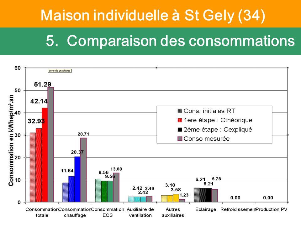 6 octobre 2011 Suivi PREBAT - CETE Méditerranée 5. Comparaison des consommations fichier ThCE « entrée moteur » du calcul niveau APD Maison individuel
