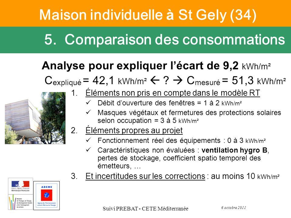 6 octobre 2011 Suivi PREBAT - CETE Méditerranée Analyse pour expliquer lécart de 9,2 kWh/m² C expliqu é = 42,1 kWh/m² ? C mesur é = 51,3 kWh/m² 1.Élém