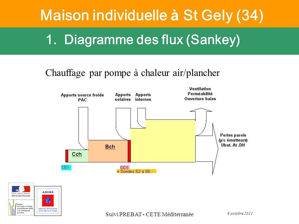 6 octobre 2011 Suivi PREBAT - CETE Méditerranée 1. Diagramme des flux (Sankey) Maison individuelle à St Gely (34) Chauffage par pompe à chaleur air/pl