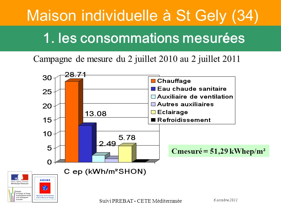 6 octobre 2011 Suivi PREBAT - CETE Méditerranée Maison individuelle à St Gely (34) 1. les consommations mesur é es Cmesuré = 51,29 kWhep/m² Campagne d