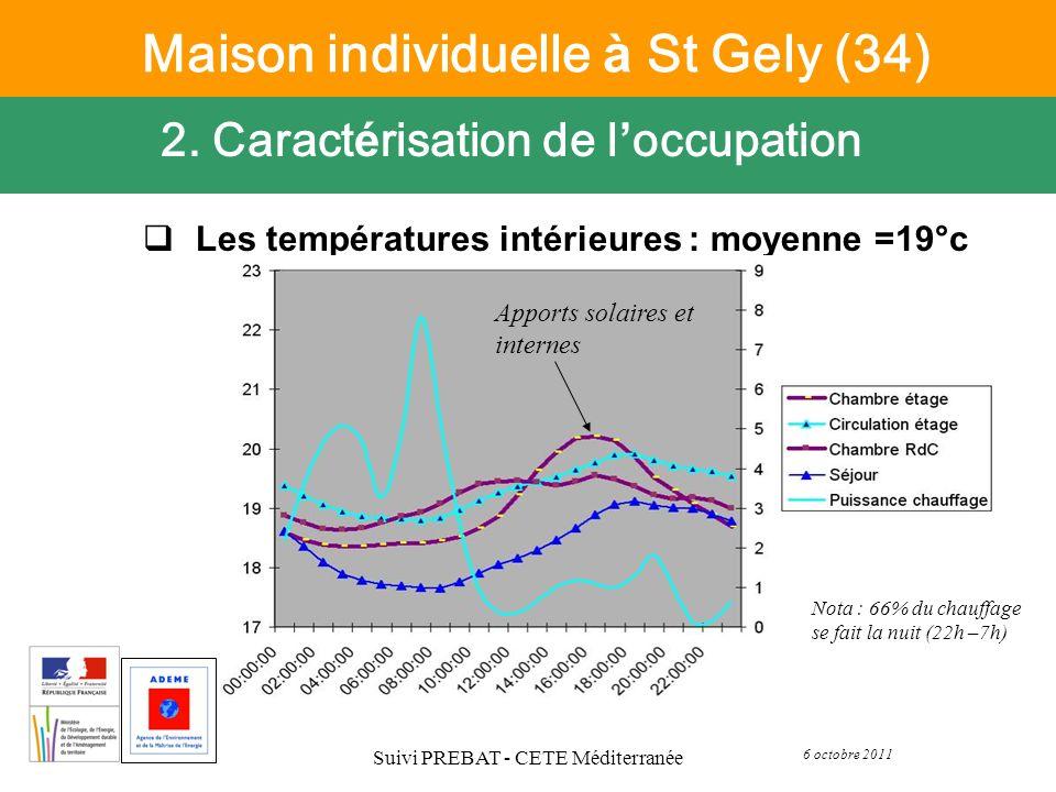 6 octobre 2011 Suivi PREBAT - CETE Méditerranée Les températures intérieures : moyenne =19°c 2. Caract é risation de l occupation Maison individuelle