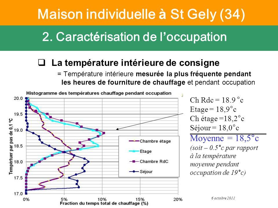 6 octobre 2011 Suivi PREBAT - CETE Méditerranée La température intérieure de consigne = Température intérieure mesurée la plus fréquente pendant les h