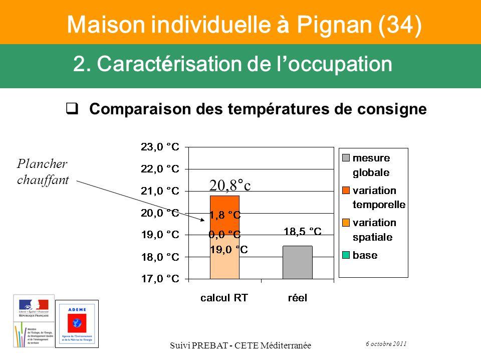 6 octobre 2011 Suivi PREBAT - CETE Méditerranée Comparaison des températures de consigne 2. Caract é risation de l occupation Maison individuelle à Pi