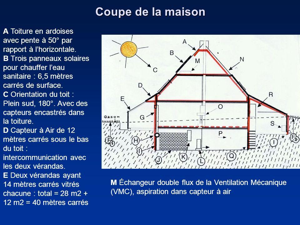 Coupe de la maison A Toiture en ardoises avec pente à 50° par rapport à lhorizontale. B Trois panneaux solaires pour chauffer leau sanitaire : 6,5 mèt