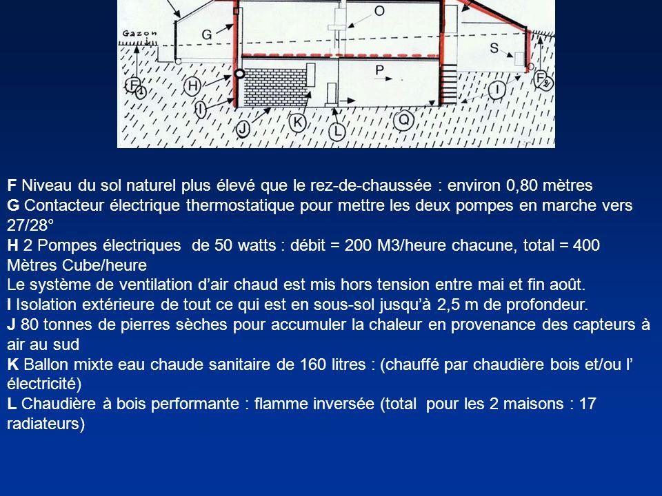 F Niveau du sol naturel plus élevé que le rez-de-chaussée : environ 0,80 mètres G Contacteur électrique thermostatique pour mettre les deux pompes en