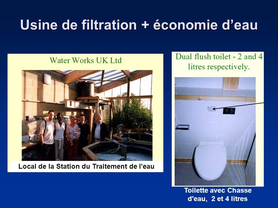 Usine de filtration + économie deau Local de la Station du Traitement de l'eau Toilette avec Chasse d'eau, 2 et 4 litres