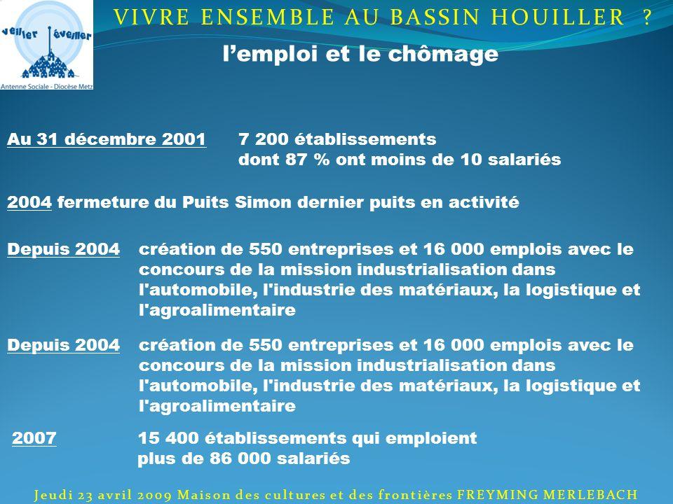 Au 31 décembre 20017 200 établissements dont 87 % ont moins de 10 salariés Depuis 2004création de 550 entreprises et 16 000 emplois avec le concours d