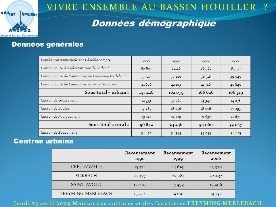 Données démographique Population municipale sans double compte2006199919901982 Communauté dagglomération de Forbach80 8078214686 36285 537 Communauté