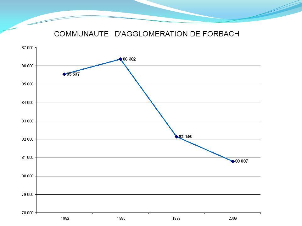 COMMUNAUTE DAGGLOMERATION DE FORBACH