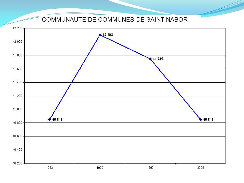 COMMUNAUTE DE COMMUNES DE SAINT NABOR