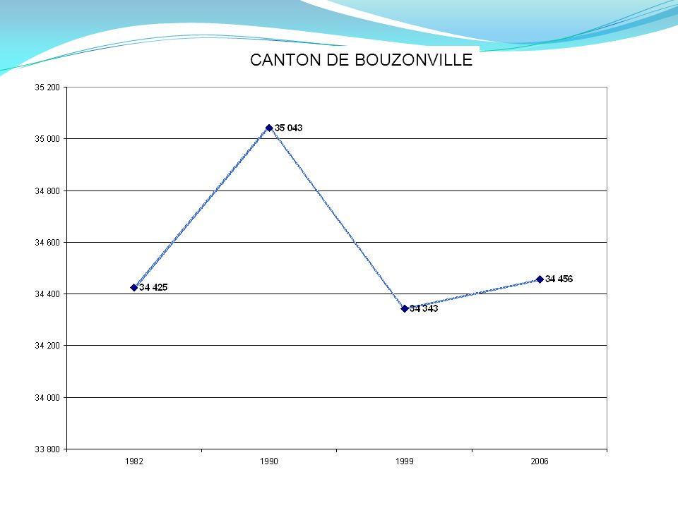 CANTON DE BOUZONVILLE