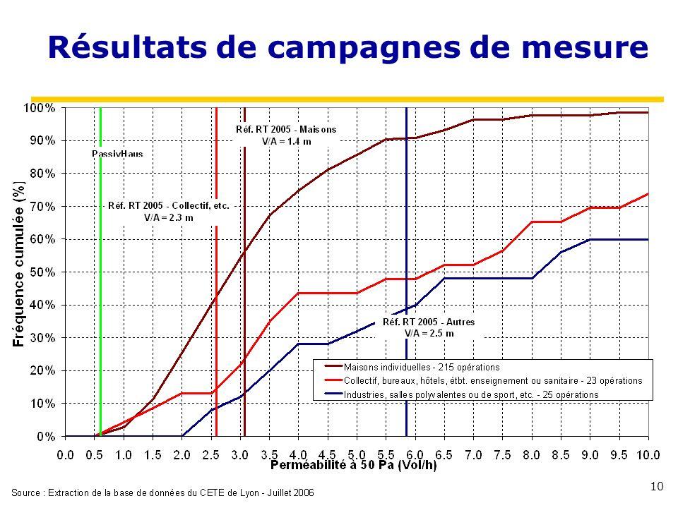 10 Résultats de campagnes de mesure