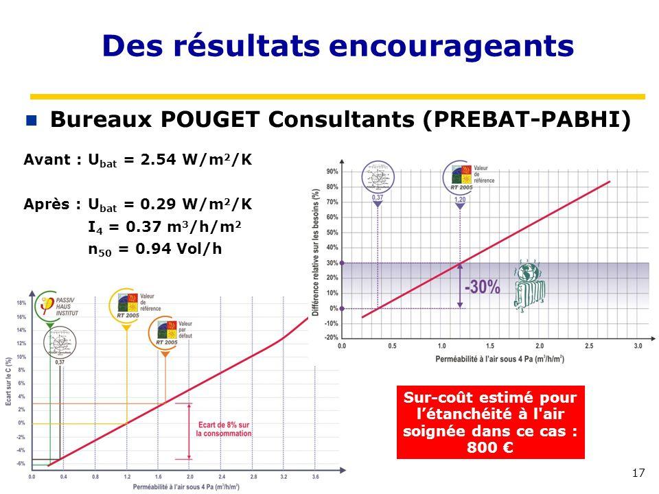 17 Des résultats encourageants Bureaux POUGET Consultants (PREBAT-PABHI) Sur-coût estimé pour létanchéité à l'air soignée dans ce cas : 800 Avant : U