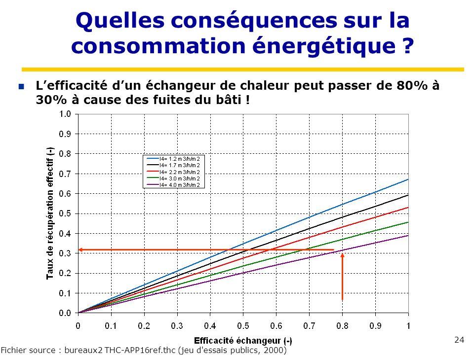 24 Quelles conséquences sur la consommation énergétique ? Lefficacité dun échangeur de chaleur peut passer de 80% à 30% à cause des fuites du bâti ! F
