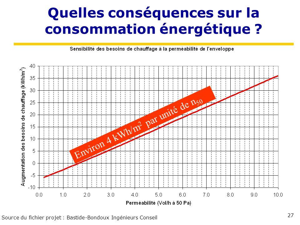 27 Quelles conséquences sur la consommation énergétique ? Source du fichier projet : Bastide-Bondoux Ingénieurs Conseil Environ 4 kWh/m 2 par unité de