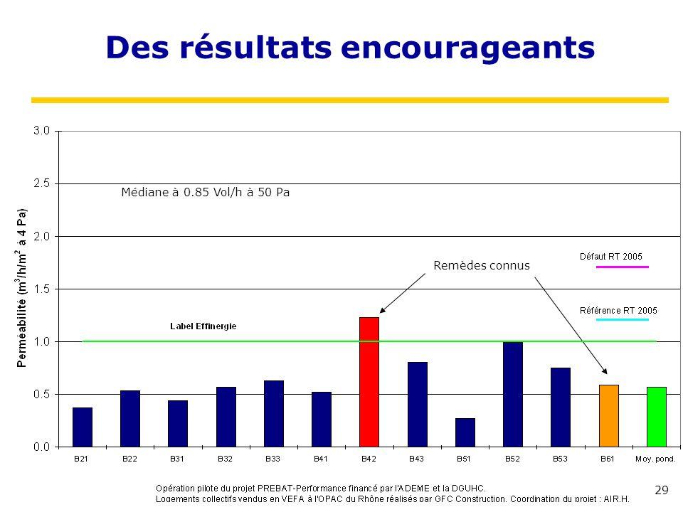 29 Des résultats encourageants Médiane à 0.85 Vol/h à 50 Pa Remèdes connus