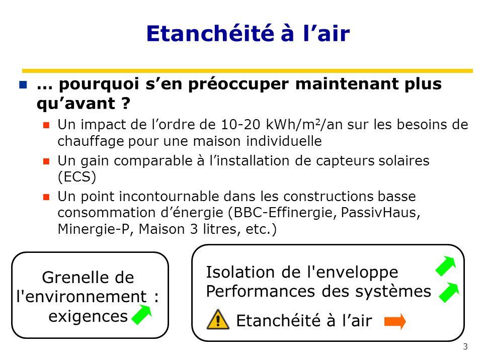 3 Etanchéité à lair … pourquoi sen préoccuper maintenant plus quavant ? Un impact de lordre de 10-20 kWh/m 2 /an sur les besoins de chauffage pour une