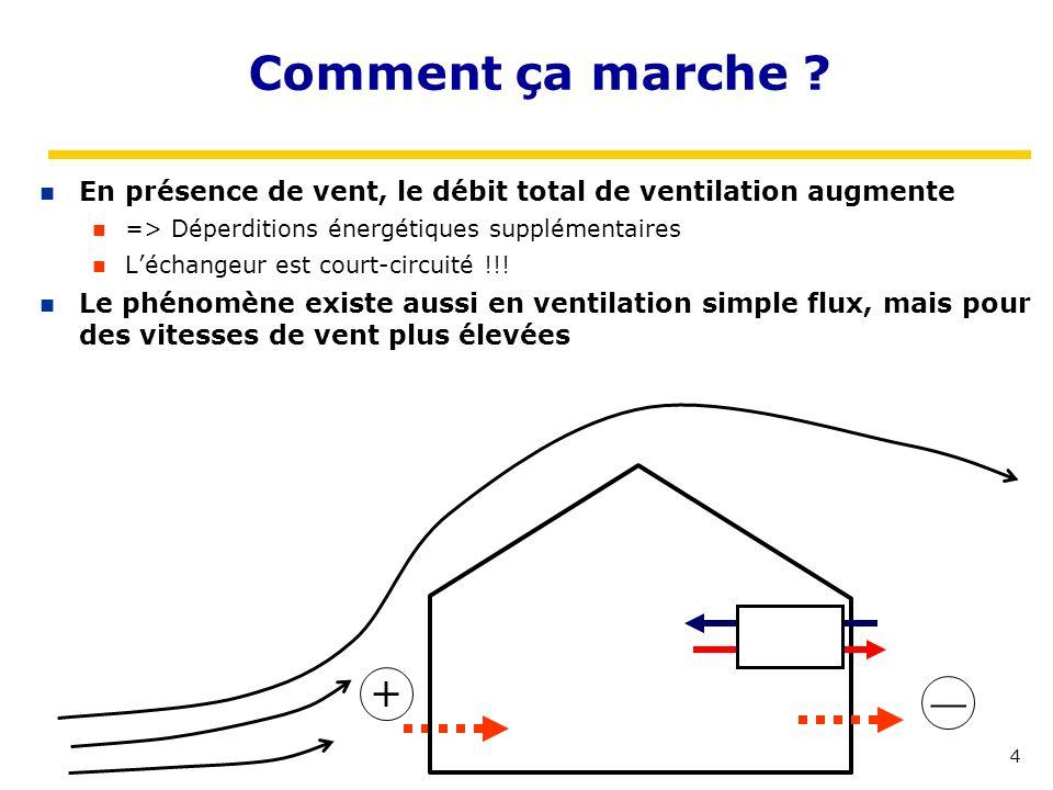 4 Comment ça marche ? En présence de vent, le débit total de ventilation augmente => Déperditions énergétiques supplémentaires Léchangeur est court-ci