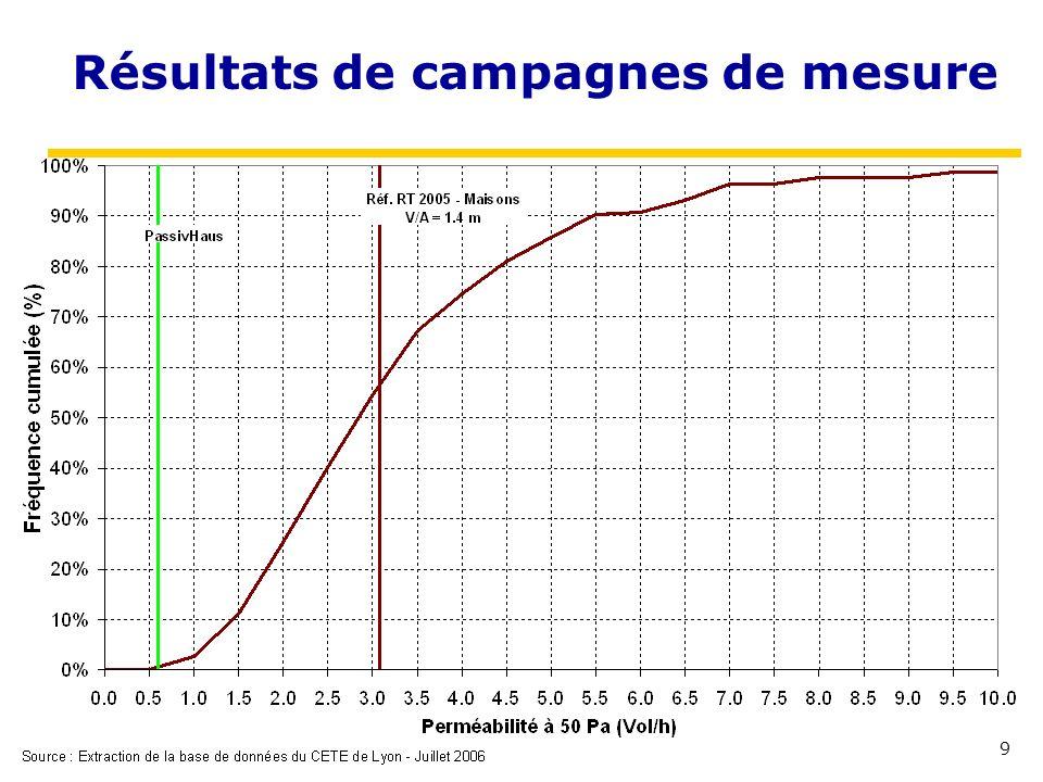 9 Résultats de campagnes de mesure