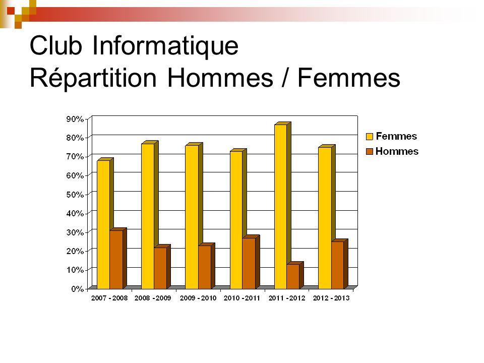 Club Informatique Nombre dadhérents
