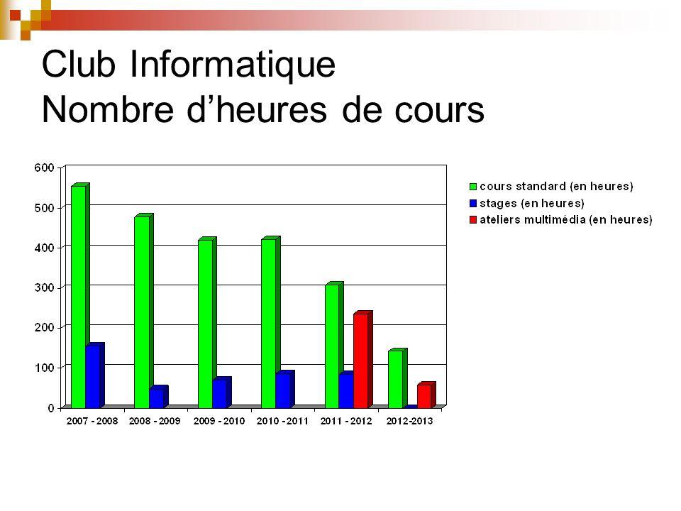 Club Informatique Répartition Hommes / Femmes