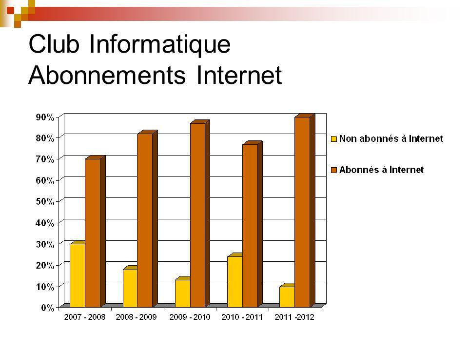 Club Informatique Systèmes dexploitation