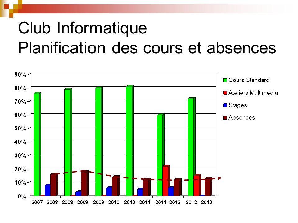 Club Informatique Abonnements Internet (opérateurs)