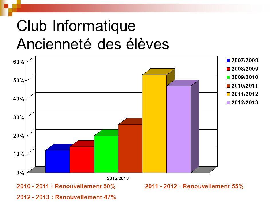 Club Informatique Planification des cours et absences
