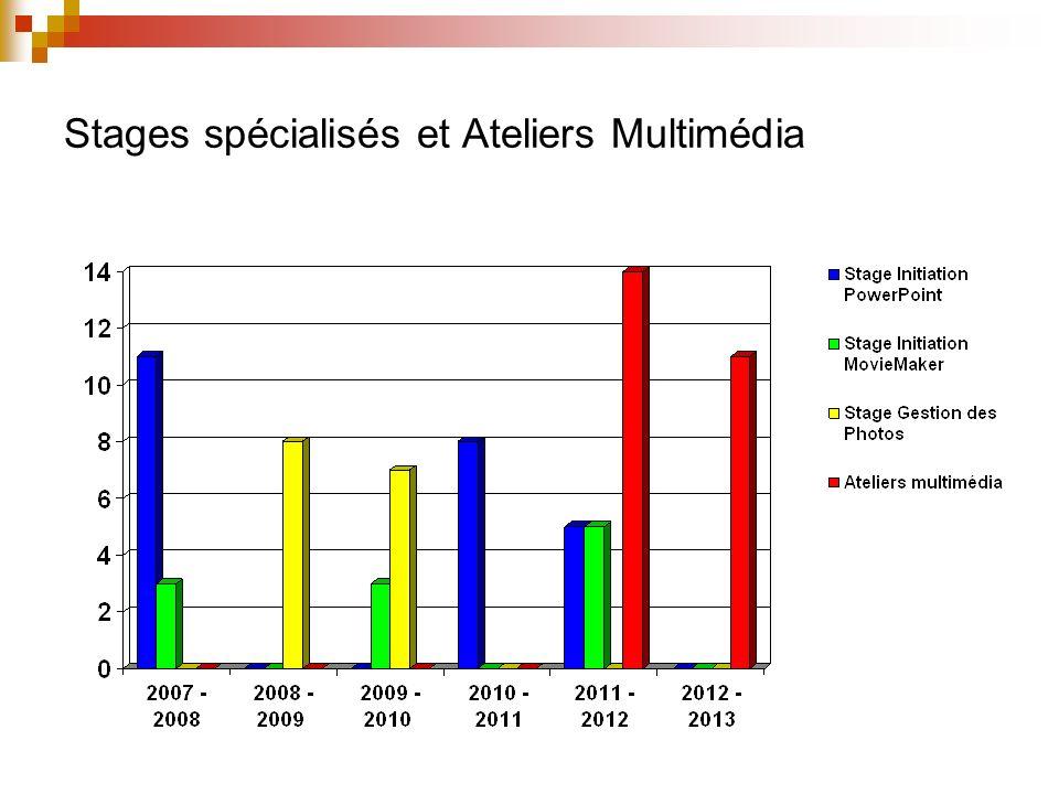 Club Informatique Ancienneté des élèves 2010 - 2011 : Renouvellement 50% 2011 - 2012 : Renouvellement 55% 2012 - 2013 : Renouvellement 47%